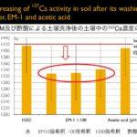 【EM】放射能消滅の実験で驚きの実験結果